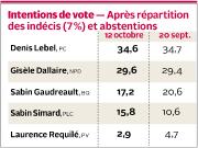 Alors que les candidats néo-démocrates conservent une légère... (Infographie Le Quotidien) - image 1.0