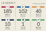 Le verdict... (Infographie Le Soleil) - image 1.0