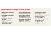 Le maire de Gatineau s'est prêté au traditionnel discours sur la situation... - image 2.0