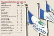 Une proportion de 82% des Gatinois se déclare «satisfaite» des services offerts... - image 2.0