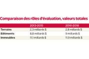 La valeur du parc immobilier de Trois-Rivières s'élève... - image 1.0