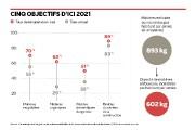 ll y a encore des efforts à faire pour augmenter le... (Infographie Le Soleil) - image 3.0