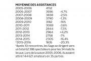ANALYSE / Depuis dix ans, les assistances des... - image 1.0