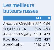 Où s'arrêtera Alexander Ovechkin? La question se pose depuis jeudi... (Le Soleil) - image 2.0