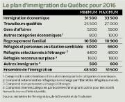 Le plan d'immigration déposé, le 29 octobre, par... - image 1.0