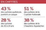 Le port du casque à vélo est désormais un réflexe pour... (Infographie Le Soleil) - image 2.0