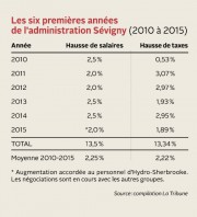 À peu de choses près, la courbe des... (Infographie La Tribune) - image 1.0