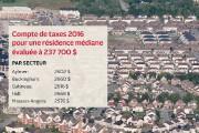 Pour la première fois depuis 2012, le budget de la Ville de Gatineau n'a pas... - image 2.0
