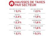 Hausses de taxes par secteur à Lévis... (Infographie Le Soleil) - image 2.0