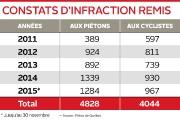 Le nombre de constats d'infraction remis à des piétons... (Infographie Le Soleil) - image 2.0