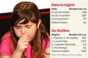 L'épidémie de coqueluche continue de croître en Mauricie... - image 1.0