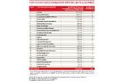 Principal propriétaire d'immeubles commerciaux à... (Infographie Le Soleil) - image 2.0