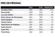 Les années se suivent et se ressemblent. Les données démographiques de 2016... - image 4.1
