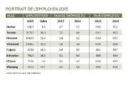 L'année 2015 aura été un grand cru pour l'emploi dans... (Infographie Le Soleil) - image 3.0