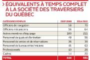 Le nombre d'employés de la Société des traversiers du... (Infographie Le Soleil) - image 2.0