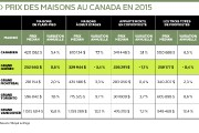 Dans le marché immobilier de la région de Québec, le... (Infographie Le Soleil) - image 2.0