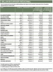 Alors que le marché boursier canadien a payé le prix... (Infographie, Le Soleil) - image 2.0