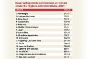 Alors que le Québec se classe, en 2014, au dernier rang parmi les provinces et... - image 2.0