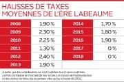 Les propriétaires de la ville de Québec verront leur... (Infographie Le Soleil) - image 4.1
