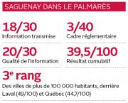 Saguenay se situe au 41e rang sur 100 villes... (Infographie Le Quotidien) - image 2.0