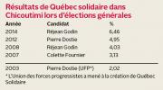 L'élection dans Chicoutimi n'est pas annoncée... (Infographie Le Quotidien) - image 2.0