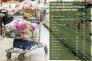 Alimentée par la hausse des prix pour les fruits et légumes frais, l'inflation... - image 2.0