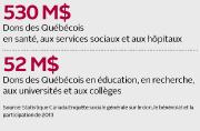 Alors que les besoins financiers des écoles publiques se font de plus en plus... - image 3.0
