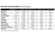 Les taxes foncières coûtent cher aux commerces et... - image 1.0