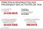 Le gouvernement du Québec pourrait perdre des millions... (Infographie Le Soleil) - image 2.0