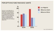 L'état de santé des Méganticois s'est dégradé au... (Infographie La Tribune, Marie-Ève Girard) - image 1.1