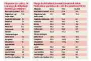 Selon des données fournies par la Régie de... (Infographie Le Quotidien) - image 1.0