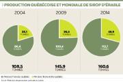 Depuis 10 ans, l'industrie acéricole québécoise a... (Infographie Le Soleil) - image 2.0
