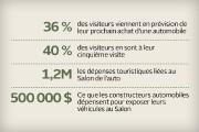 Le Salon international de l'auto de Québec (SIAQ)... (Infographie Le Soleil) - image 2.0