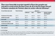Le projet Place des peuples continue de diviser... (Infographie LeDroit) - image 2.0