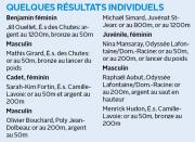 Quelque 197 athlètes ont pris part à la première... (Infographie Le Quotidien) - image 2.0