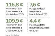 L'effet Costco et la chute du prix du baril de pétrole... (Infographie Le Soleil) - image 2.0