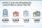 «Hydro-Québec propose un rabais aux industriels... (Infographie Le Soleil) - image 2.0