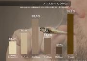Source : Enquête sur la santé dans les... (Infographie La Presse) - image 1.0