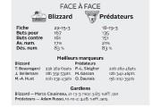 Lorsqu'on pense aux formations pour lesquelles le Blizzard... - image 1.0