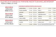L'enseignement de l'anglais intensif en 6eannée progresse très... (Infographie Le Soleil) - image 1.0