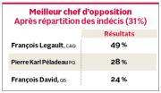 Une lutte serrée se dessine entre les candidates... (Infographie Le Quotidien) - image 4.0