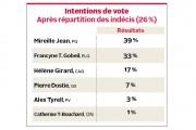 Une lutte serrée se dessine entre les candidates... (Infographie Le Quotidien) - image 1.0