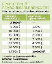 Le décompte est commencé : le crédit d'impôt RénoVert... (Infographie Le Soleil) - image 7.0
