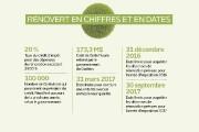 Le décompte est commencé : le crédit d'impôt RénoVert... (Infographie Le Soleil) - image 2.0