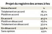 La création d'un registre québécois des armes à... (Infographie Le Quotidien) - image 1.0