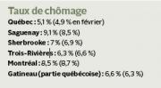 Le taux de chômage dans la région métropolitaine de recensement (RMR) de Québec... - image 2.0