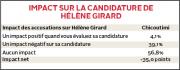 La présence du maire Jean Tremblay dans l'équipe de la candidate libérale... - image 3.1