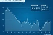 Somme toute, les fades résultats d'Alcoa, qui a... (INFOGRAPHIE LA PRESSE) - image 1.0
