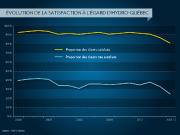 Inquiète de la baisse du taux de satisfaction... (Infographie La Presse) - image 1.0