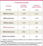 La région métropolitaine de recensement de Saguenay est... - image 1.0